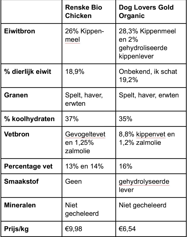 Schema Renske Bio versus DLG Organic